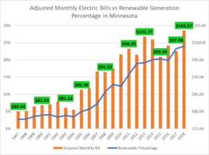 The function of energy rates administration