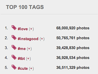 Instagram and their exclusive & famous hashtags